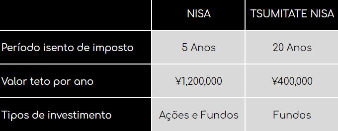 NISA investimento no Japão