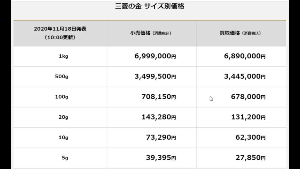 Valores para investir em ouro no Japão